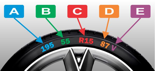 Tire Size Meaning >> How Tyre Sizes Work What Do The Numbers Mean Drive It