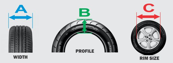 How tyre sizes work – What do the numbers mean? | Drive It