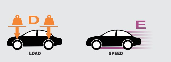 Tyre Sizes numbers Explained